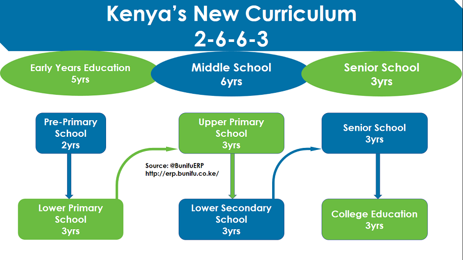 2 6 6 3 education system in kenya pdf